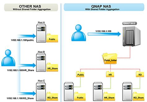 Shared Folder Aggregation How-to Guide - QNAP