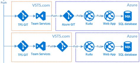 Deploying DotNet Core in Azure with GIT and Kudu